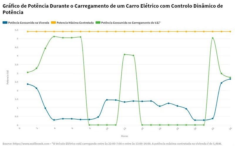 Grafico Com controlo dinamico de potencia