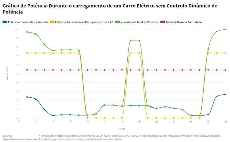 Grafico Sem controlo dinamico de potencia
